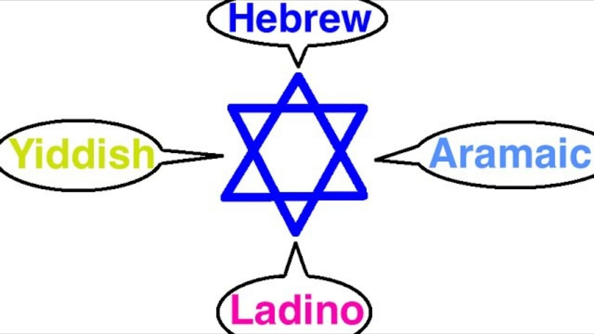 Yiddish and Hebrew: History and  comparison